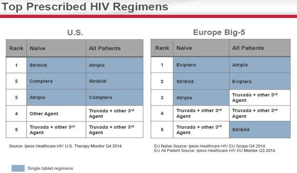 hiv-gild_large