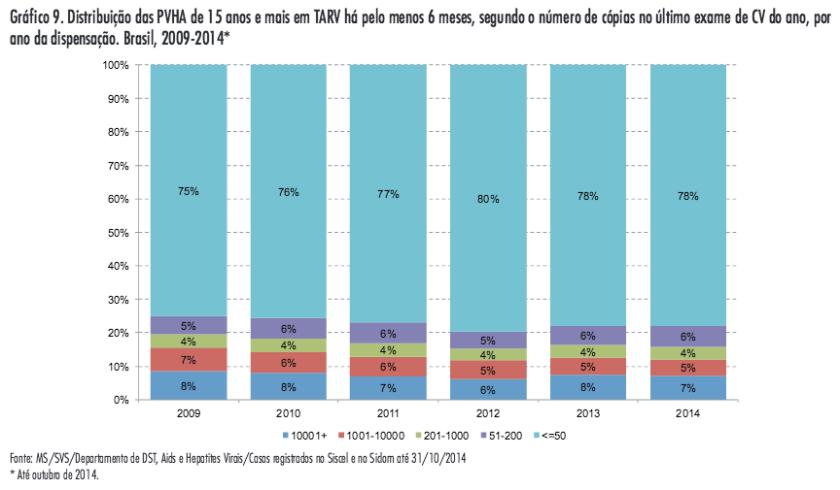 Grafico CV indetectável no Brasil