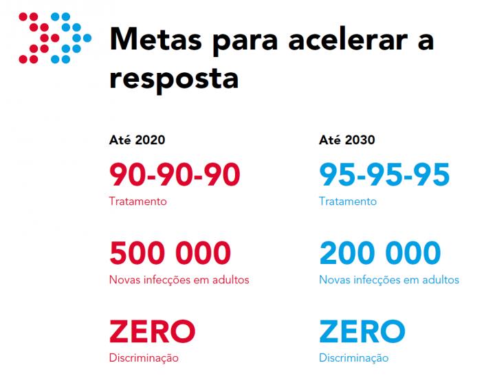 metas_ambiciosas-unaids